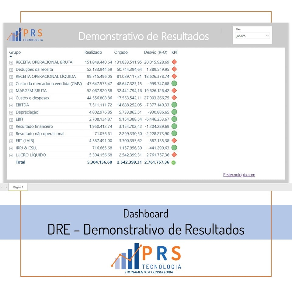 Dashboard DRE PRS Tecnologia