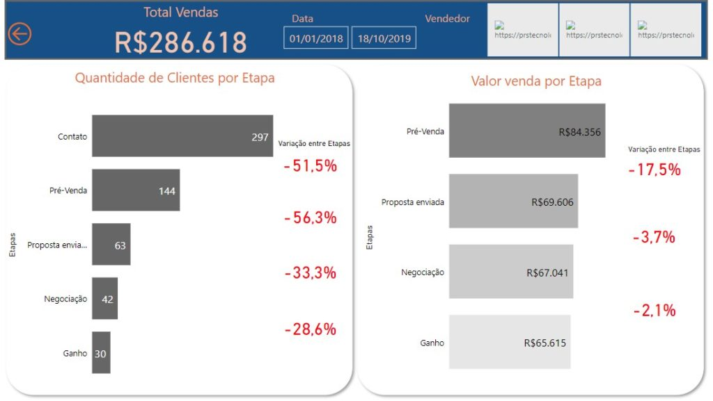 Dashboard Power BI CRM 2