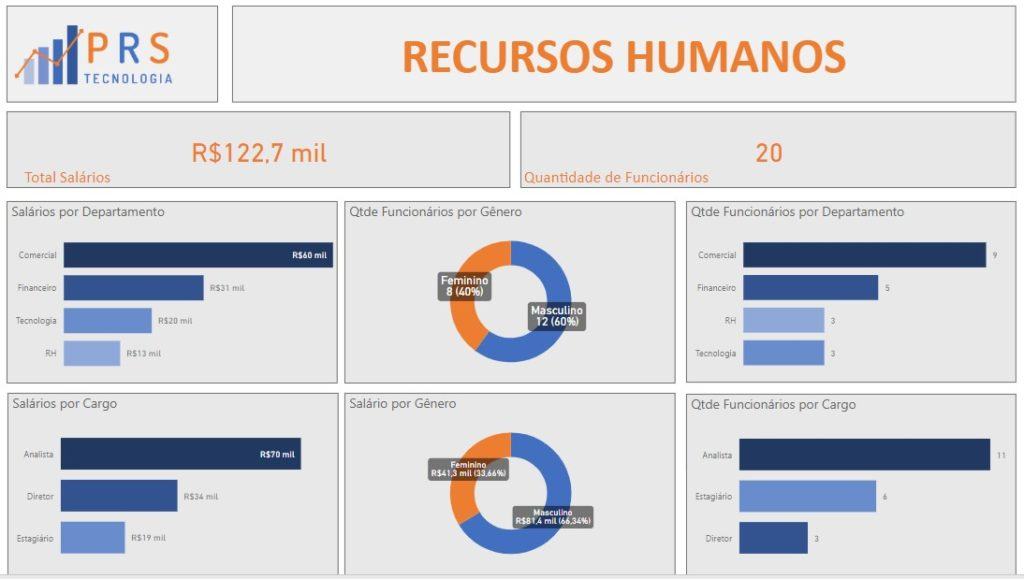 Dashboard Power BI Recursos Humanos 1